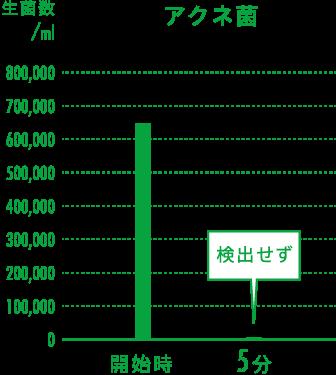 アクネ菌の実証グラフ