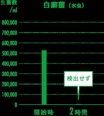 白癬菌の実証グラフ
