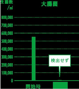 大腸菌の実証グラフ
