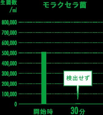 モラクセラ菌の実証グラフ