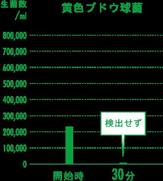 黄色ブドウ球菌の実証グラフ