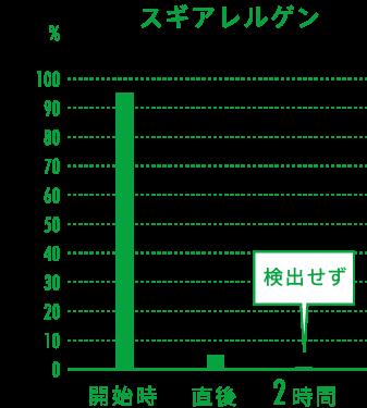 スギアレルゲンの実証グラフ