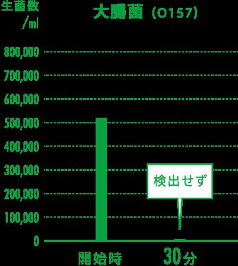 大腸菌(O157)の実証グラフ