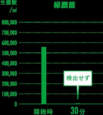 緑膿菌の実証グラフ