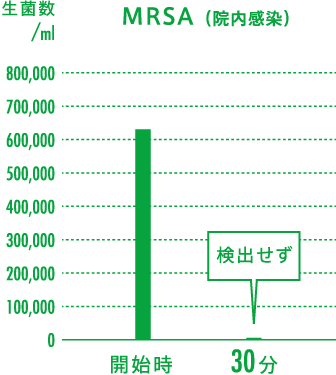 MRSA(院内感染)の実証グラフ